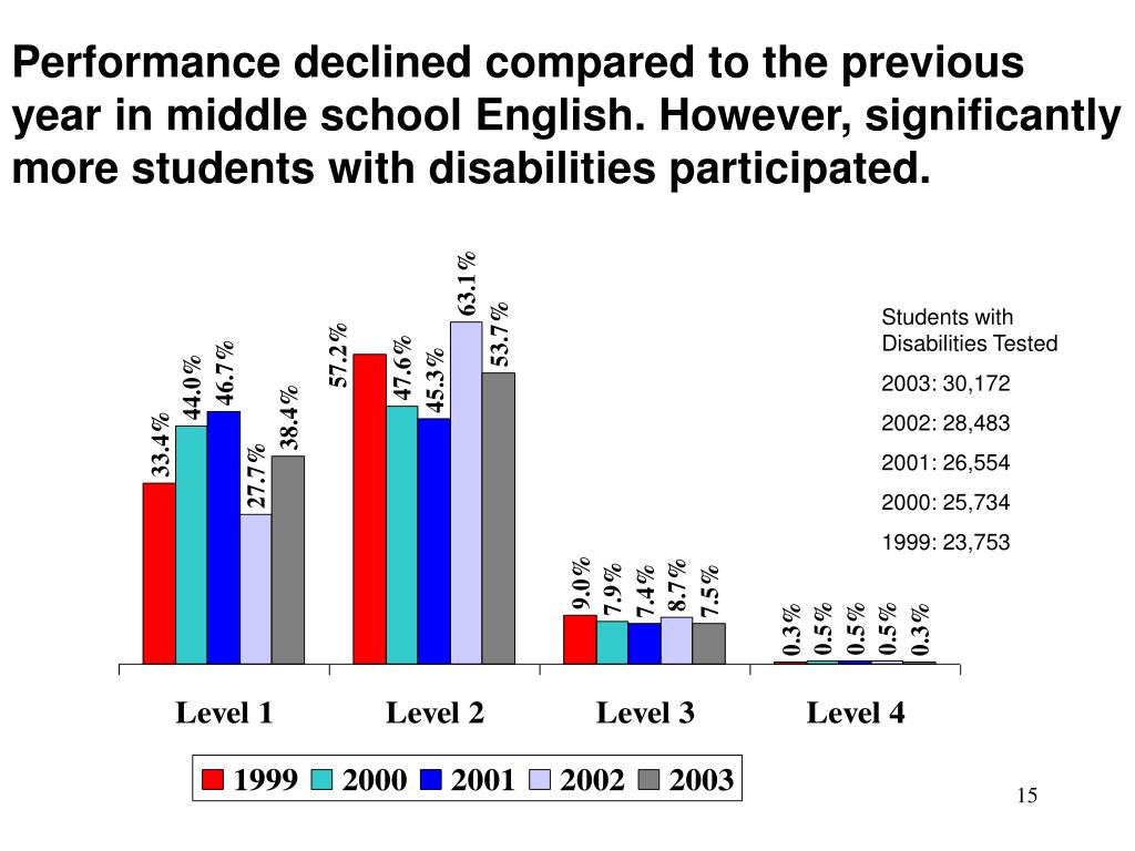 Performance declined compared to the previous year in middle school English. However, significantly more students with disabilities participated.