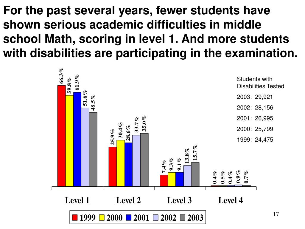 For the past several years, fewer students have shown serious academic difficulties in middle school Math, scoring in level 1. And more students with disabilities are participating in the examination.
