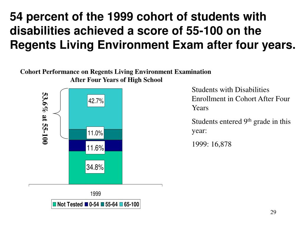 54 percent of the 1999 cohort of students with disabilities achieved a score of 55-100 on the Regents Living Environment Exam after four years.