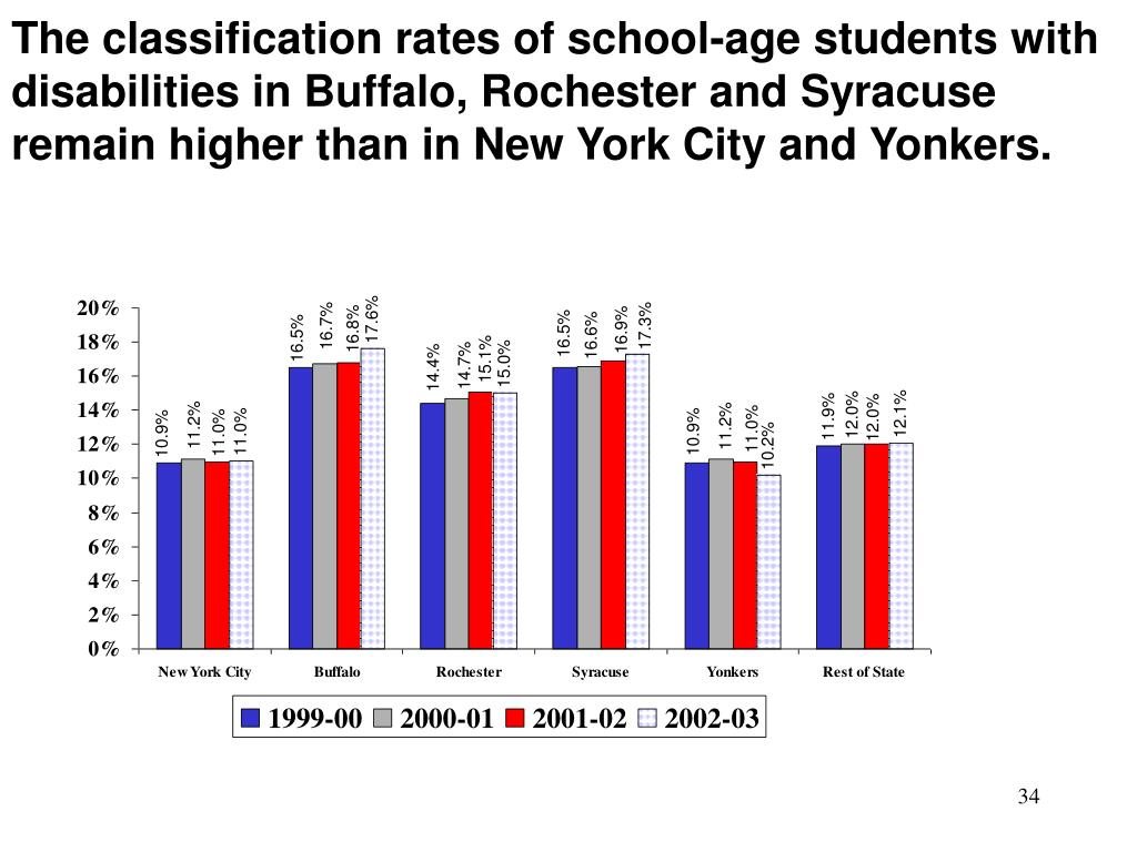 The classification rates of school-age students with disabilities in Buffalo, Rochester and Syracuse remain higher than in New York City and Yonkers.