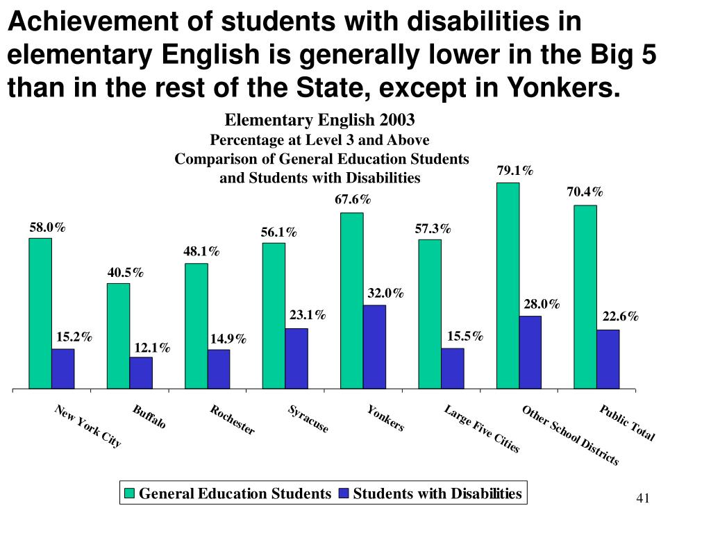 Achievement of students with disabilities in elementary English is generally lower in the Big 5 than in the rest of the State, except in Yonkers.