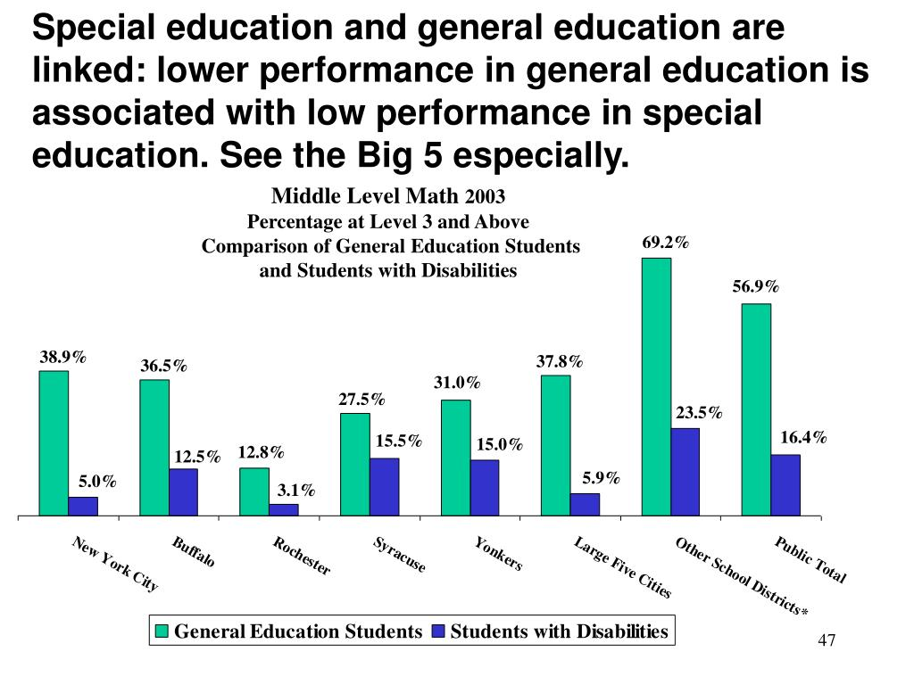 Special education and general education are linked: lower performance in general education is associated with low performance in special education. See the