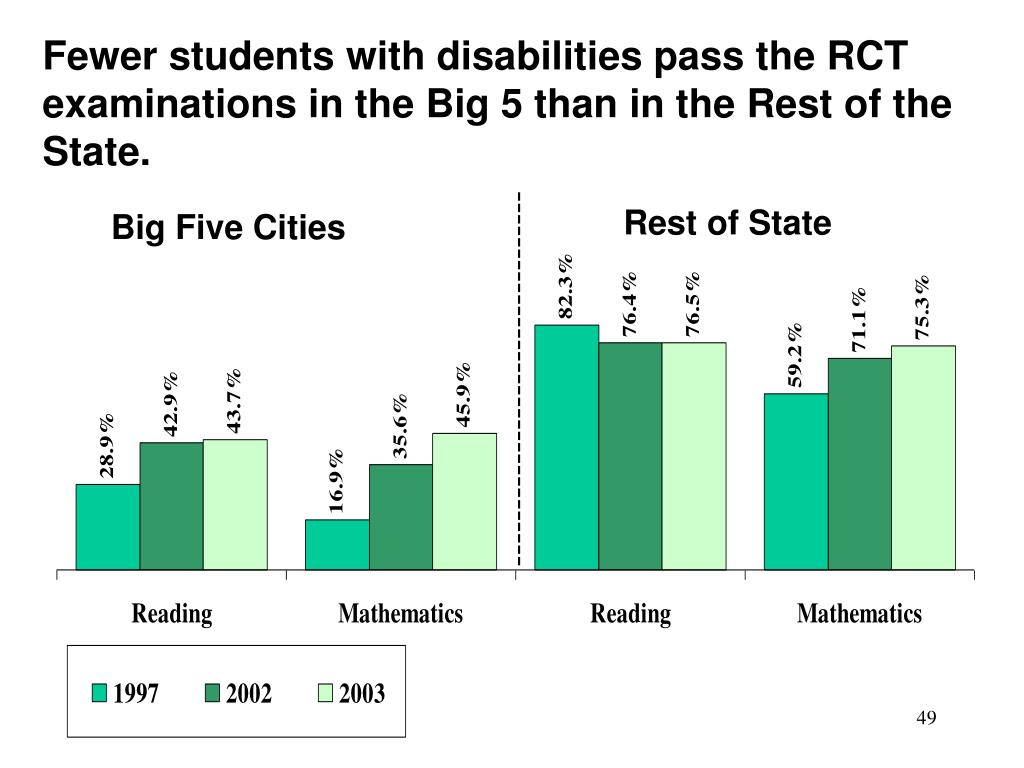 Fewer students with disabilities pass the RCT examinations in the Big 5 than in the Rest of the State.