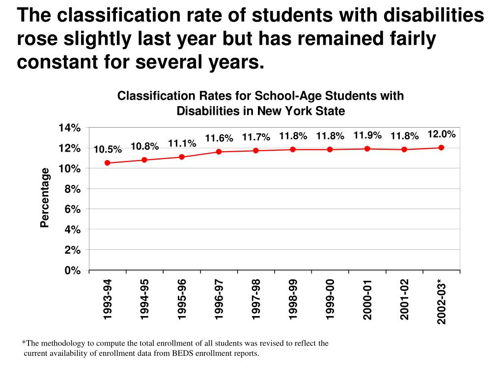 The classification rate of students with disabilities rose slightly last year but has remained fairly constant for several years.