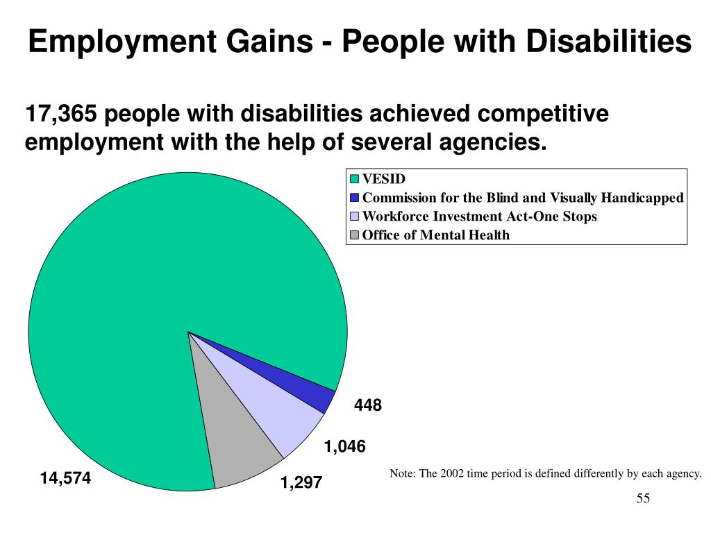 Employment Gains - People with Disabilities