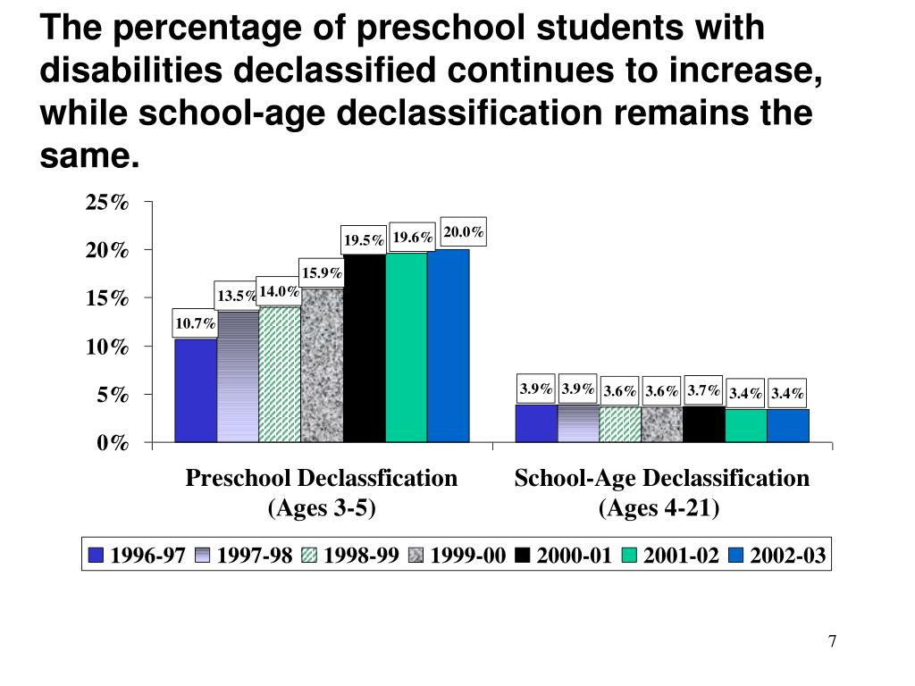 The percentage of preschool students with disabilities declassified continues to increase, while school-age declassification remains the same.