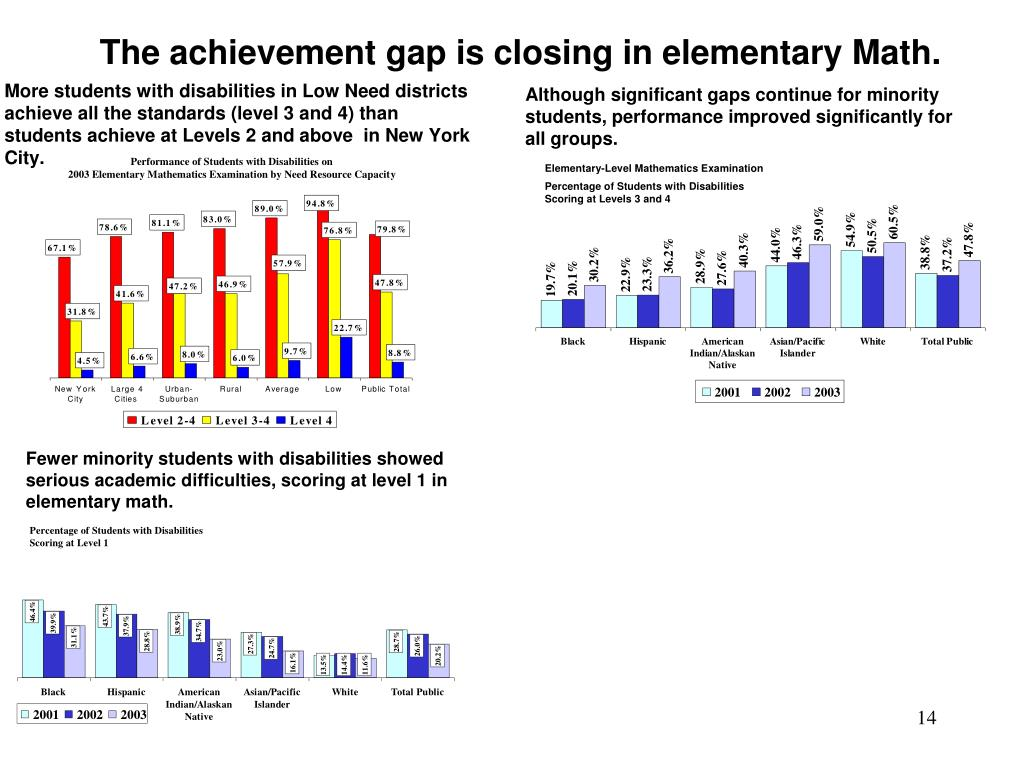 The achievement gap is closing in elementary Math.