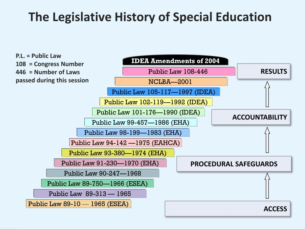 IDEA Amendments of 2004