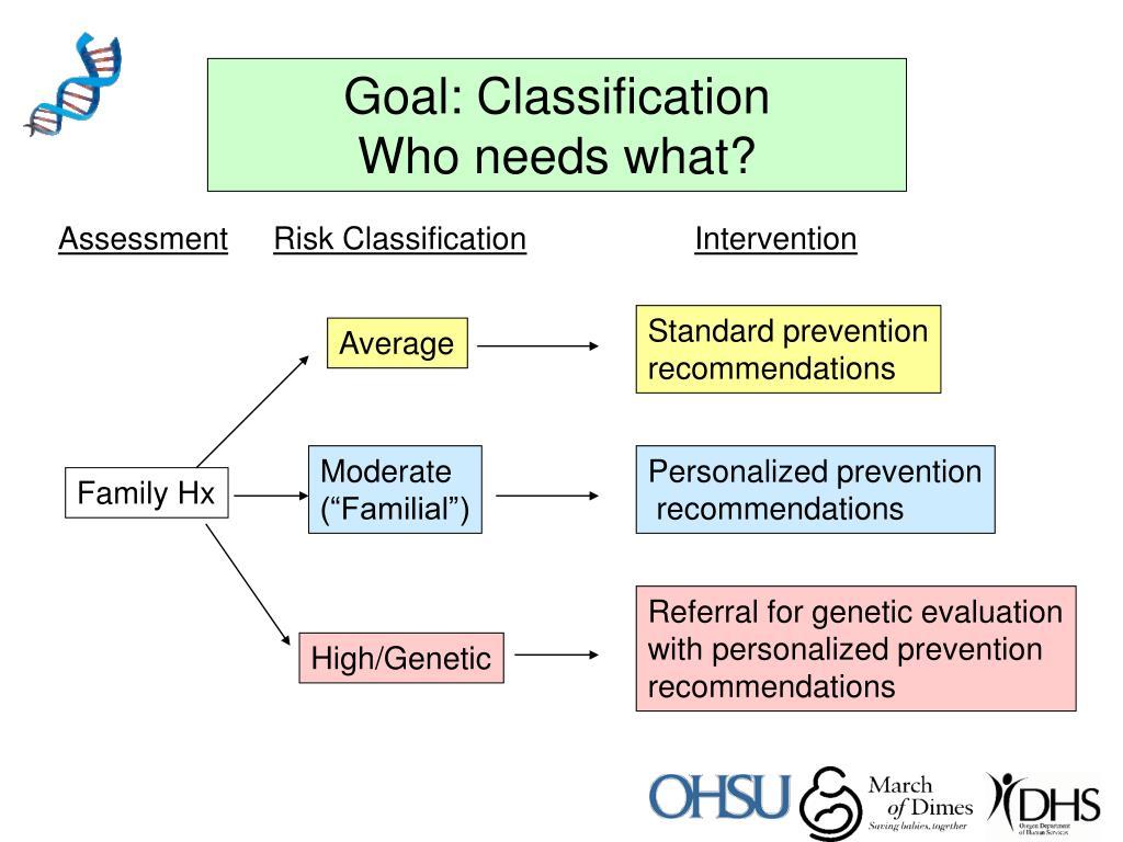 Goal: Classification