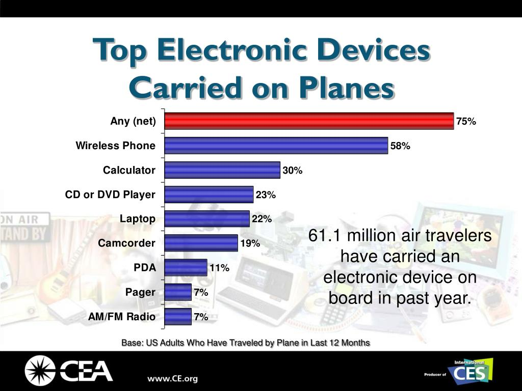Top Electronic Devices Carried on Planes