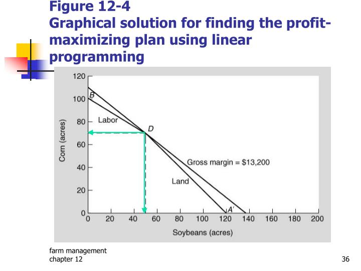 using linear programming to help golding Given the inequalities, linear-programming exercise are pretty straightforward, if sometimes a bit long the hard part is usually the word problems, where you have to figure out what the inequalities are.