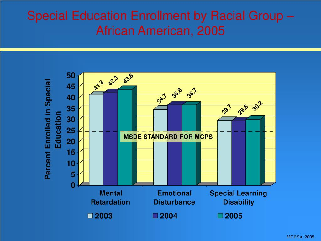 Special Education Enrollment by Racial Group – African American, 2005