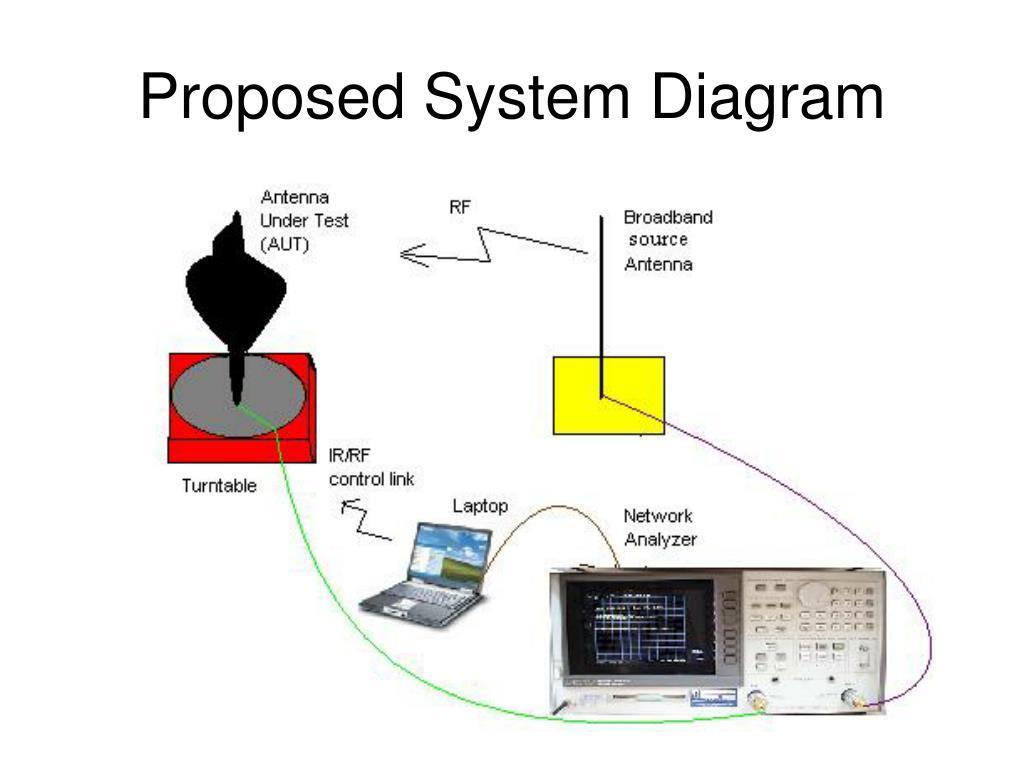 Proposed System Diagram