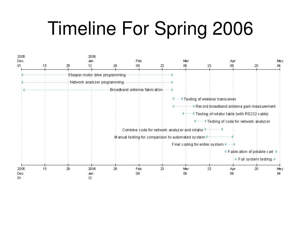 Timeline For Spring 2006