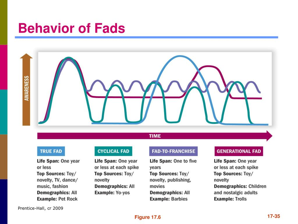 Behavior of Fads