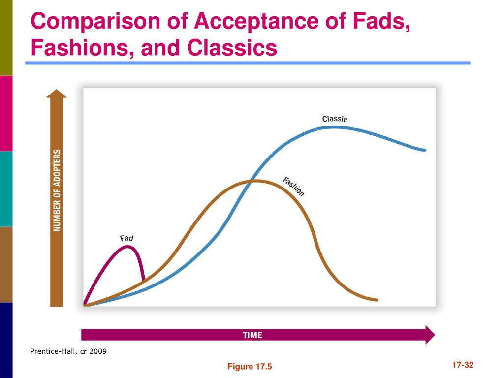 Comparison of Acceptance of Fads, Fashions, and Classics