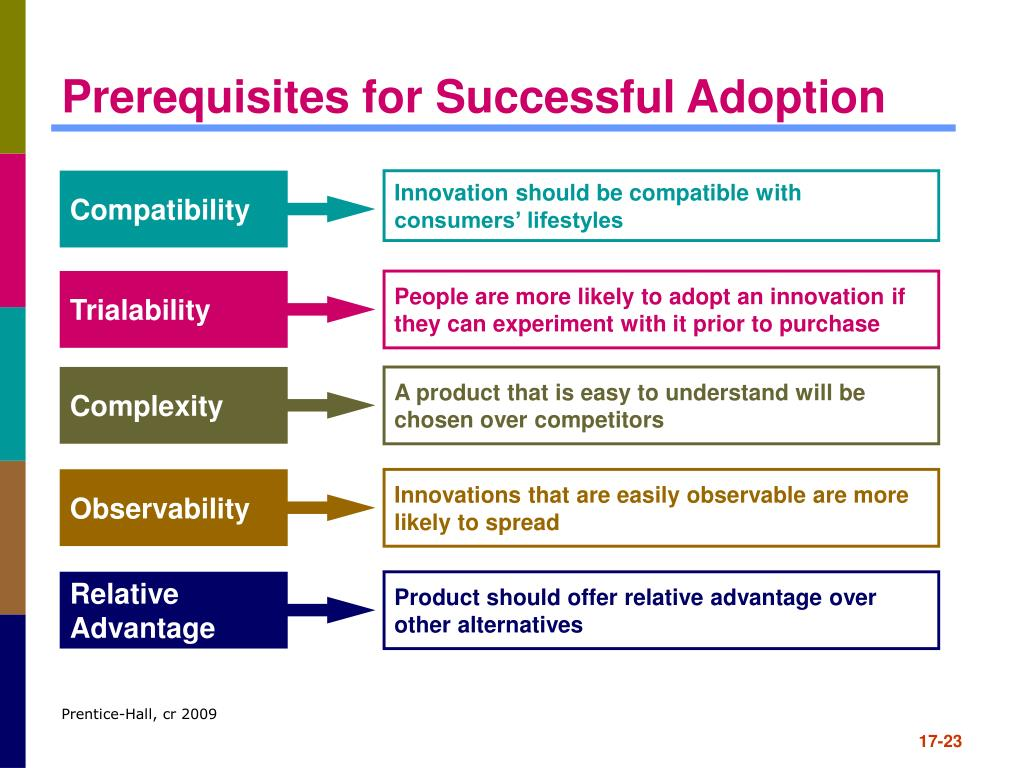 Prerequisites for Successful Adoption