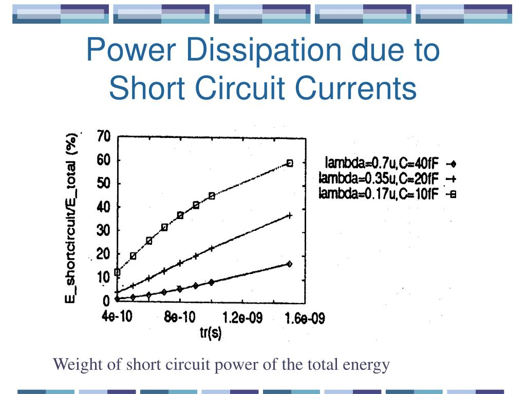 Power Dissipation due to Short Circuit Currents