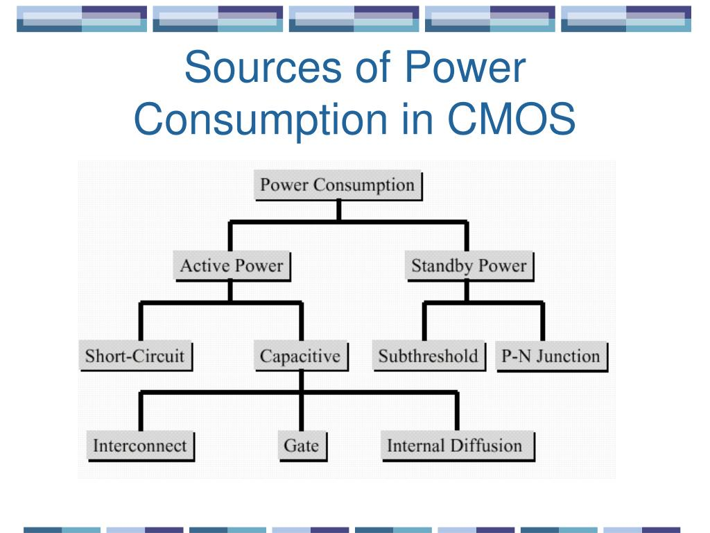 Sources of Power Consumption in CMOS