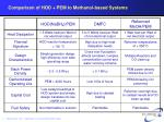 comparison of hod pem to methanol based systems