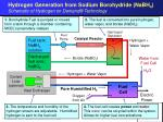 hydrogen generation from sodium borohydride nabh 4 schematic of hydrogen on demand technology