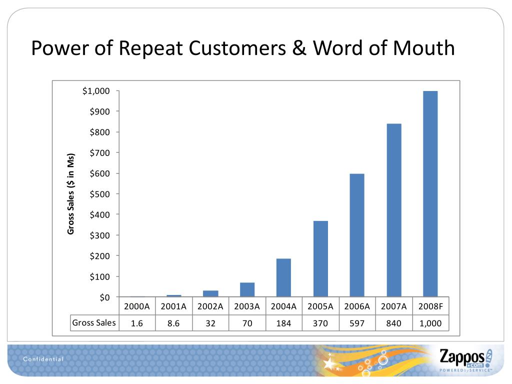 Power of Repeat Customers & Word of Mouth