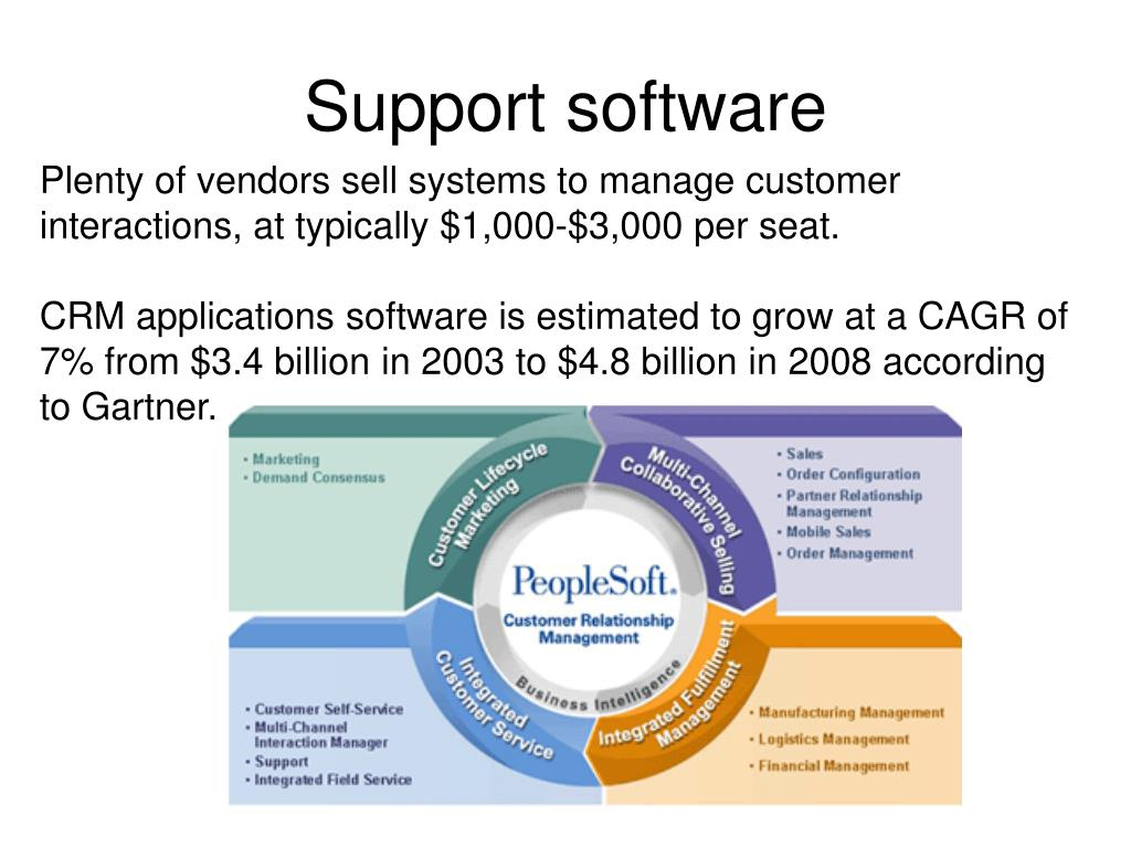 Support software
