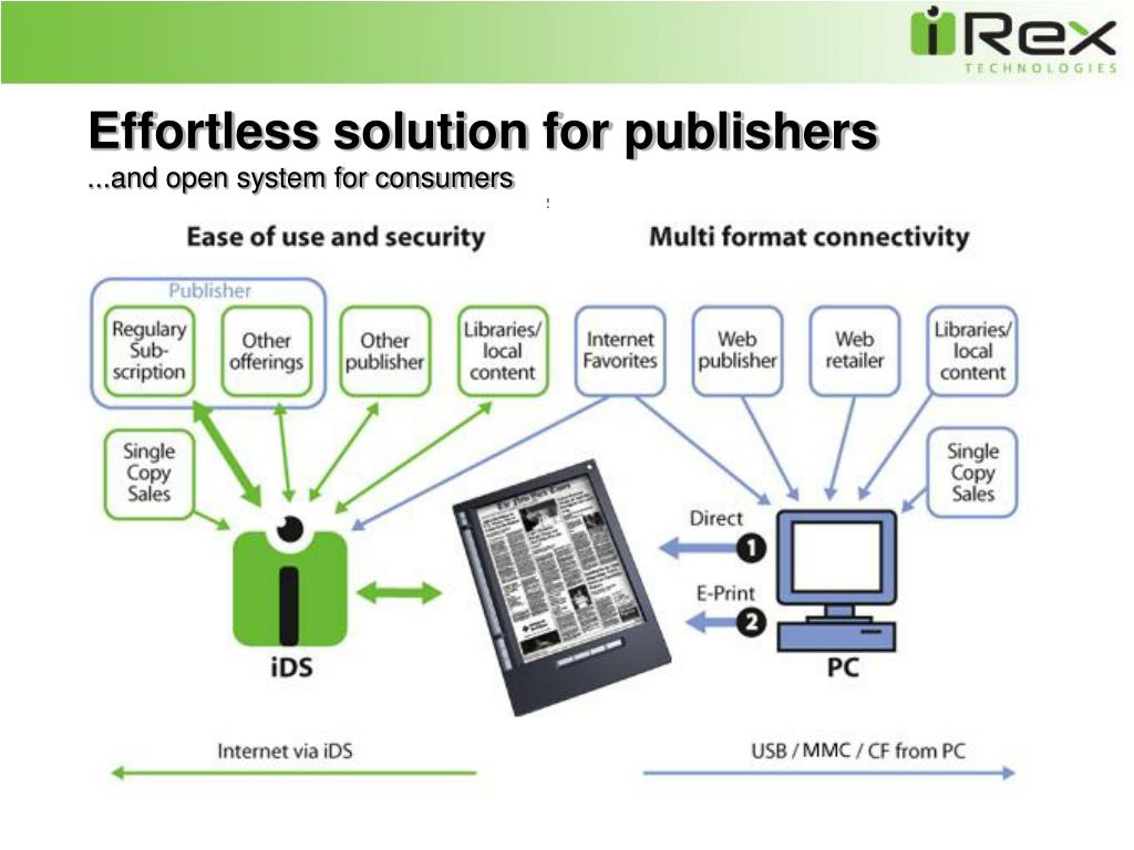 Effortless solution for publishers