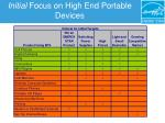 initial focus on high end portable devices