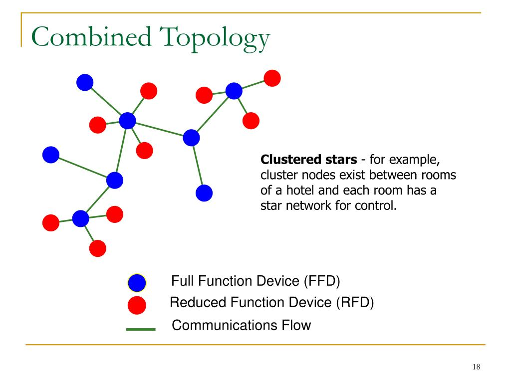 Combined Topology
