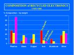 composition of recycled electronics umicore
