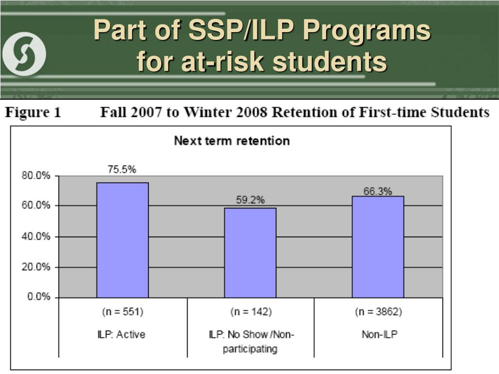 Part of SSP/ILP Programs