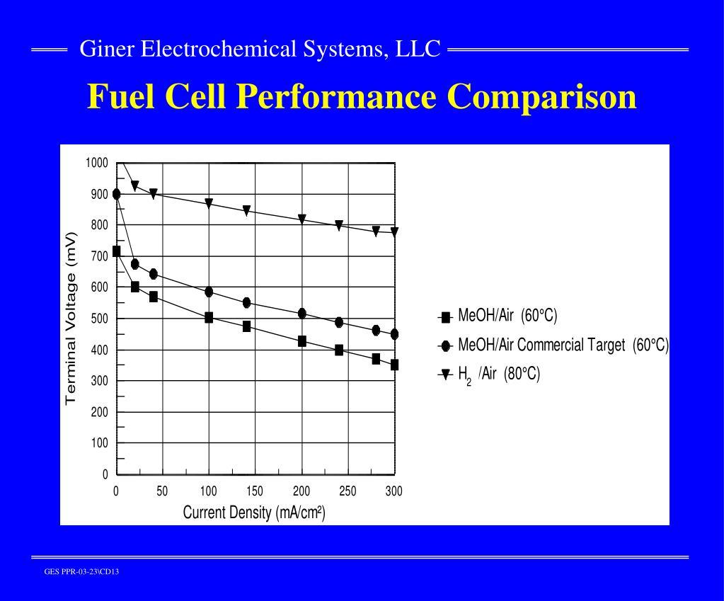 Fuel Cell Performance Comparison