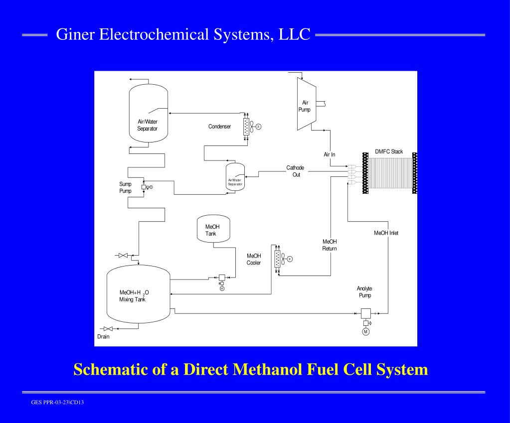 Schematic of a Direct Methanol Fuel Cell System