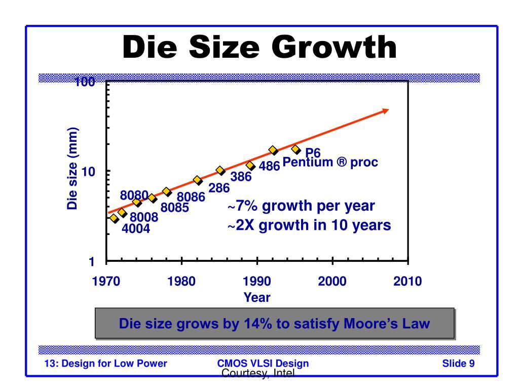 Die Size Growth