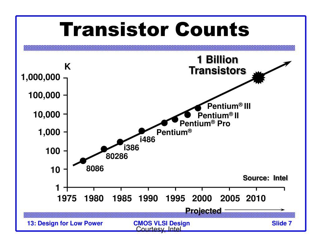 Transistor Counts