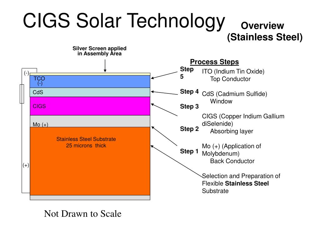 CIGS Solar Technology