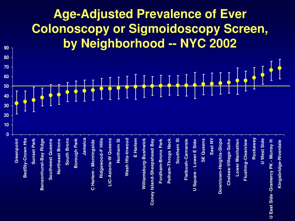 Age-Adjusted Prevalence of Ever Colonoscopy or Sigmoidoscopy Screen,