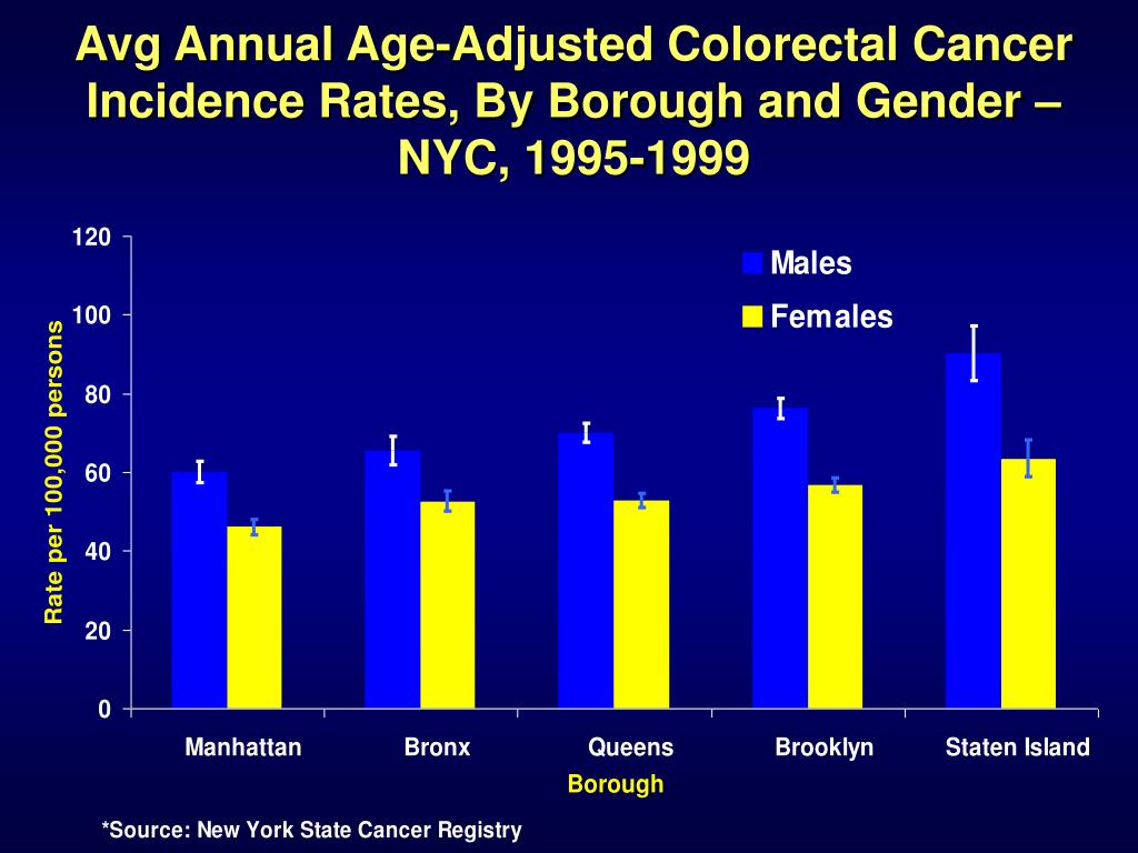 Avg Annual Age-Adjusted Colorectal Cancer Incidence Rates, By Borough and Gender – NYC, 1995-1999