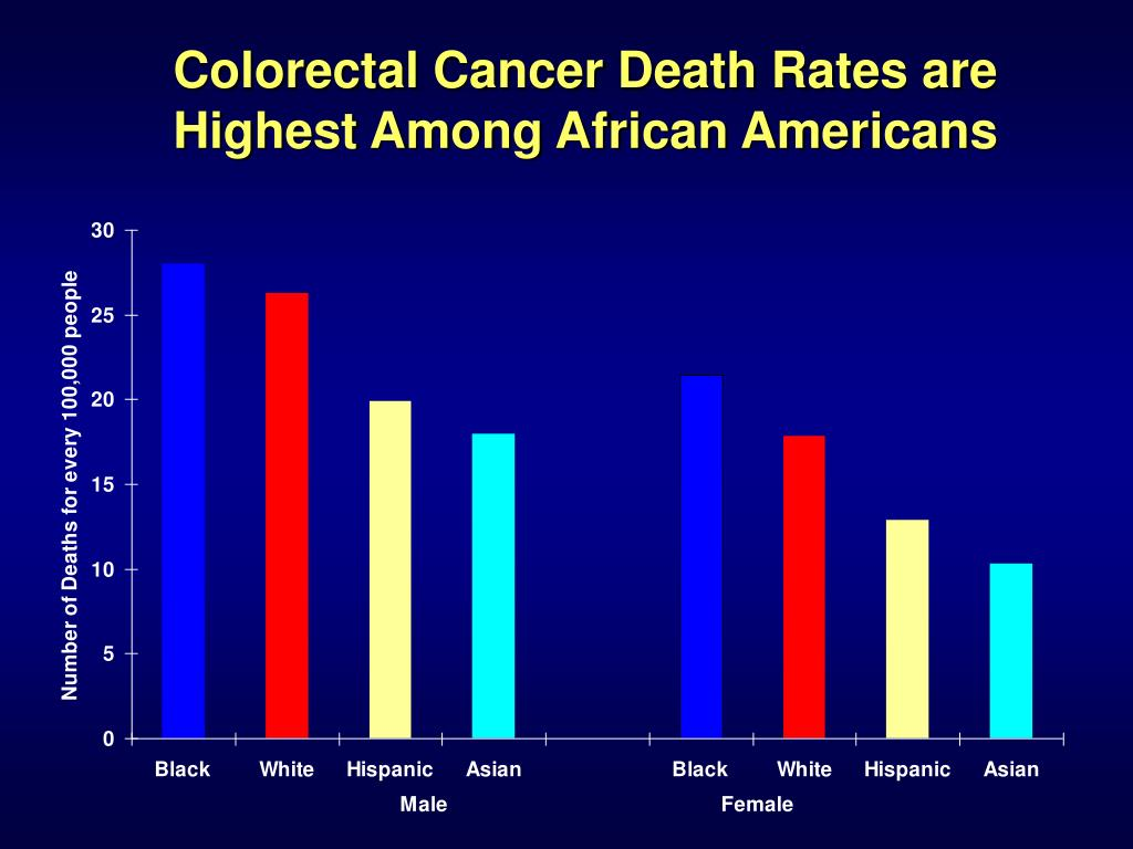 Colorectal Cancer Death Rates are Highest Among African Americans