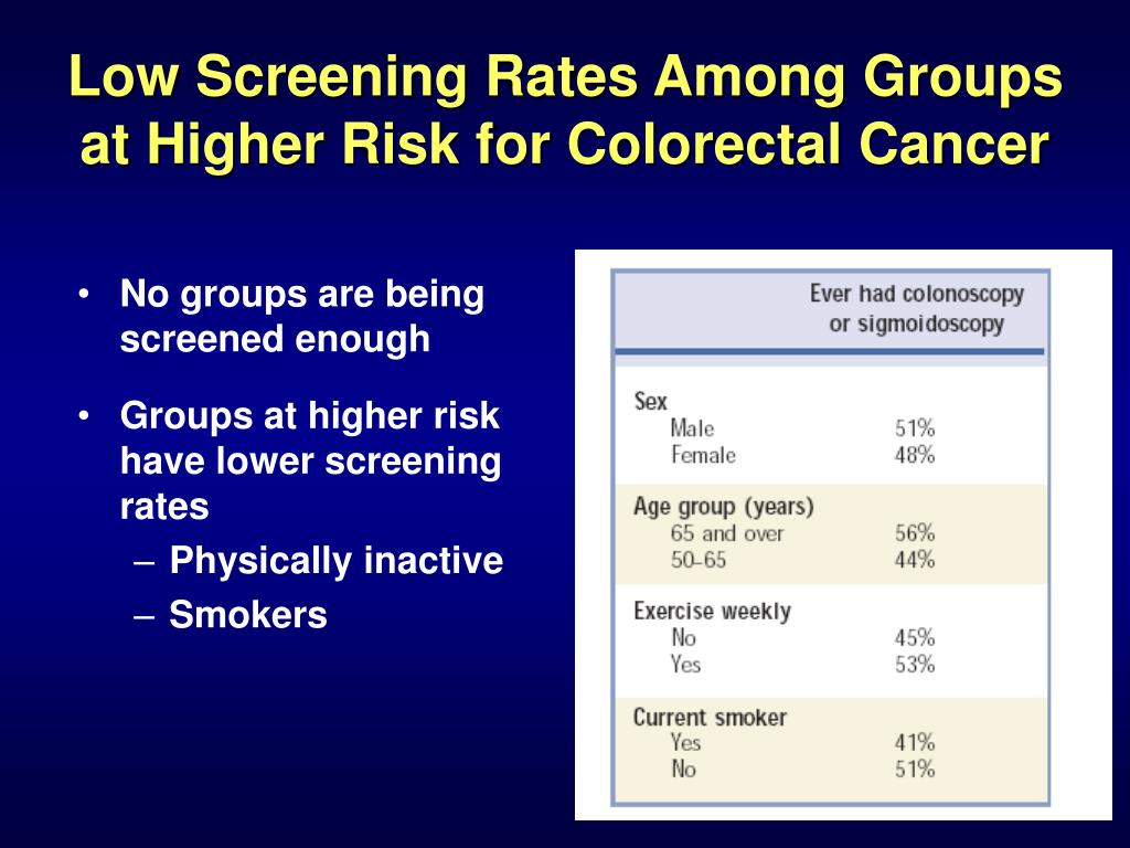 Low Screening Rates Among Groups at Higher Risk for Colorectal Cancer