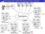 belle data grid gsp cpu service price g sec