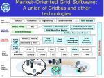 market oriented grid software a union of gridbus and other technologies
