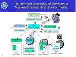 on demand assembly of services in market oriented grid environments