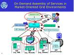 on demand assembly of services in market oriented grid environments35