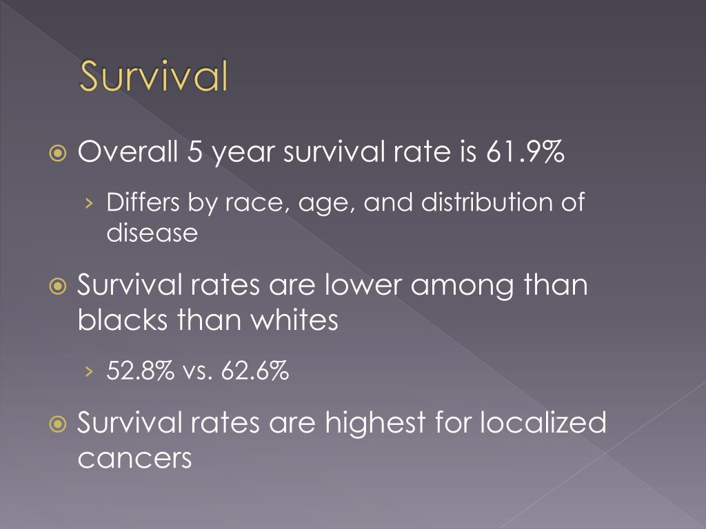 Overall 5 year survival rate is 61.9%