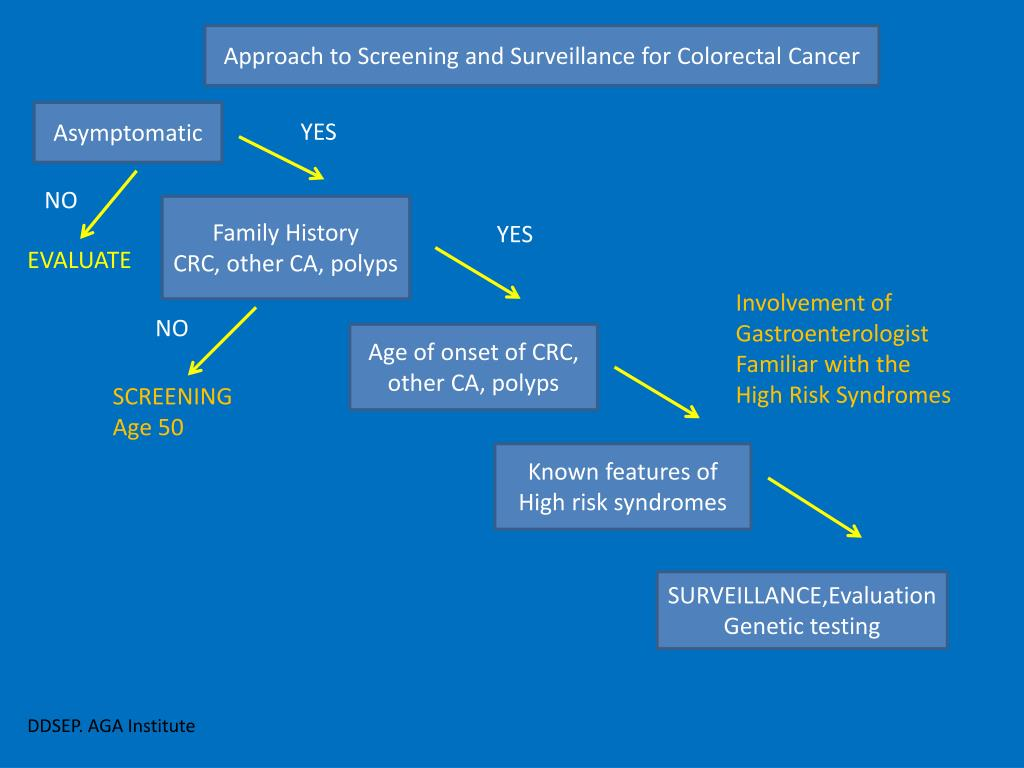 Approach to Screening and Surveillance for Colorectal Cancer