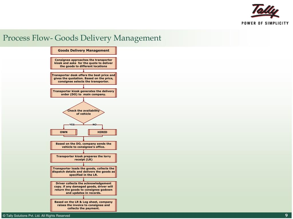 Process Flow- Goods Delivery Management