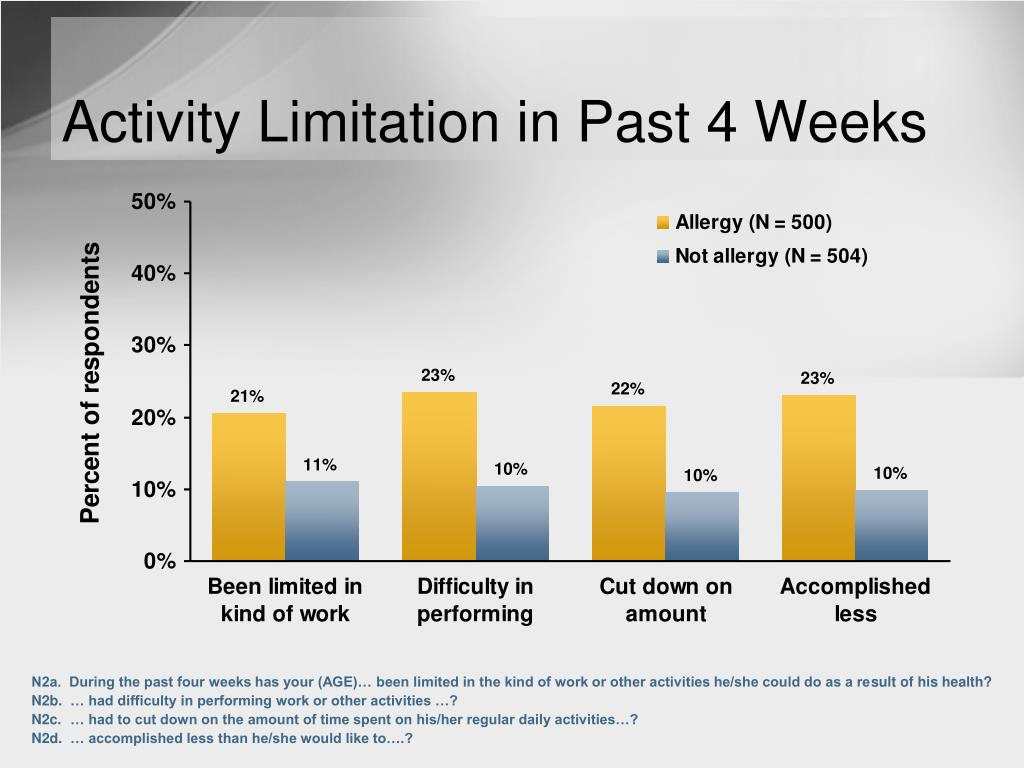 Activity Limitation in Past 4 Weeks