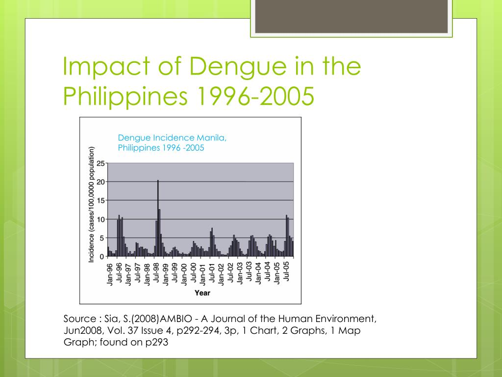 Impact of Dengue in the Philippines 1996-2005